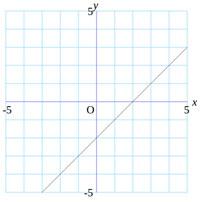 一次関数のグラフ 中学2年 数学クラブ